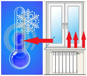 причина образования конденсата на пластиковых окнах зимой
